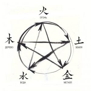 5 элементов, живопись У-син, Китай, китайская живопись, у-вэй, У-син, усин