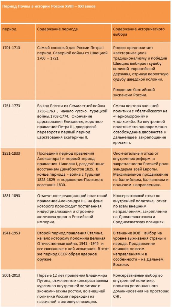 почва россия-1
